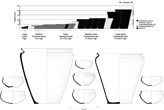 Image showing the completeness of the assemblage recovered from the 2006 evaluation. Vessels of every type feature, from small drinking cups to large storage jars.