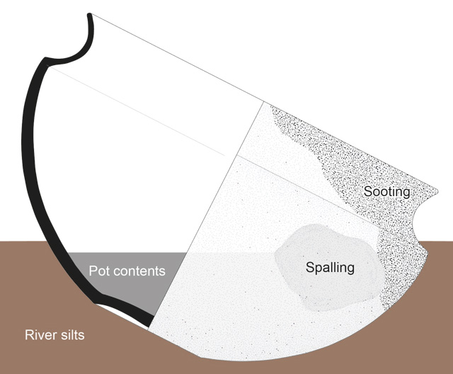 Diagram showing how vessels can come to rest in the river sediments. Note the positioning of the sooting and spalling, which is likely to reflect where the pot was positioned in the structure. The pots contents often come to rest at odd angles; a result of the vessel falling unevenly into the silt.